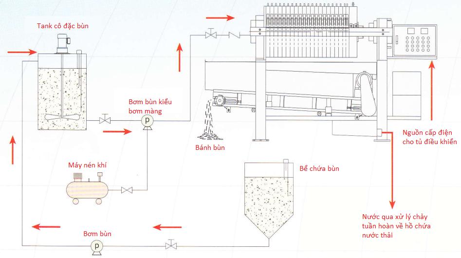 Sơ đồ xử lý bùn trên máy khung bản