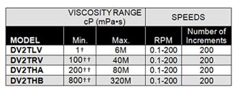 máy đo độ nhớt DV2T- thang đo