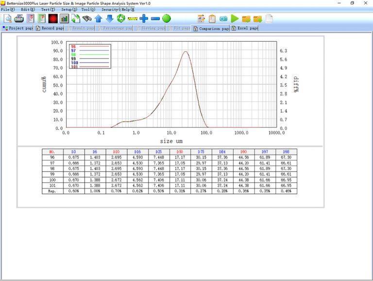 máy phân tích kích thước hạt - độ lặp lại
