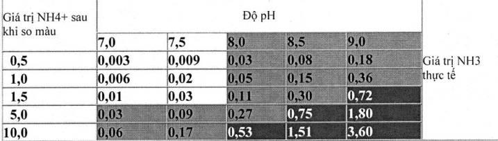 test NH3, NH4 sera kiểm tra Amoniac nước - Bảng kết quả