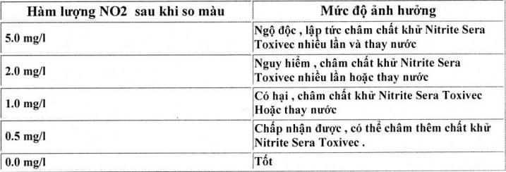 test NO2 sera kiểm tra nitrite - bảng đánh giá kết quả