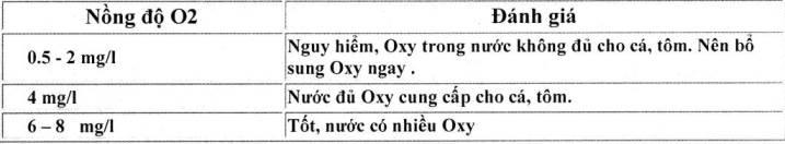 test O2 sera kiểm tra oxy trong nước - bảng đánh giá kết quả