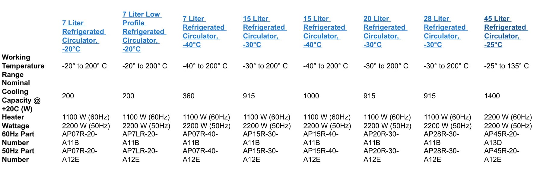 bể điều nhiệt lạnh - thông tin đặt hàng