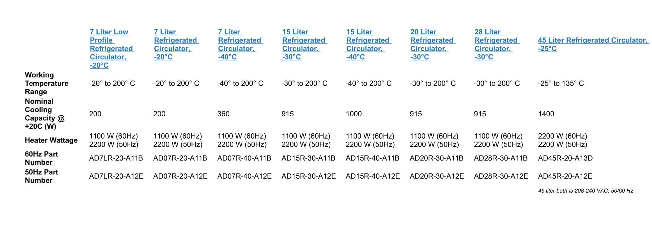 bể ổn nhiệt lạnh - thông tin đặt hàng