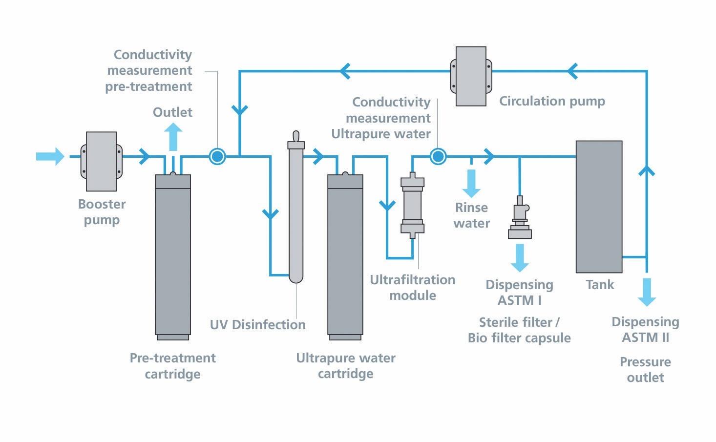 Máy lọc nước siêu tinh khiết - sơ đồ